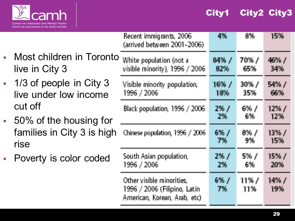 29 City1 City2 City3 Most children in Toronto live in City 3 1/3 of people in City 3 live under low income cut off 50% of the housing for families in City 3 is high rise Poverty is color coded