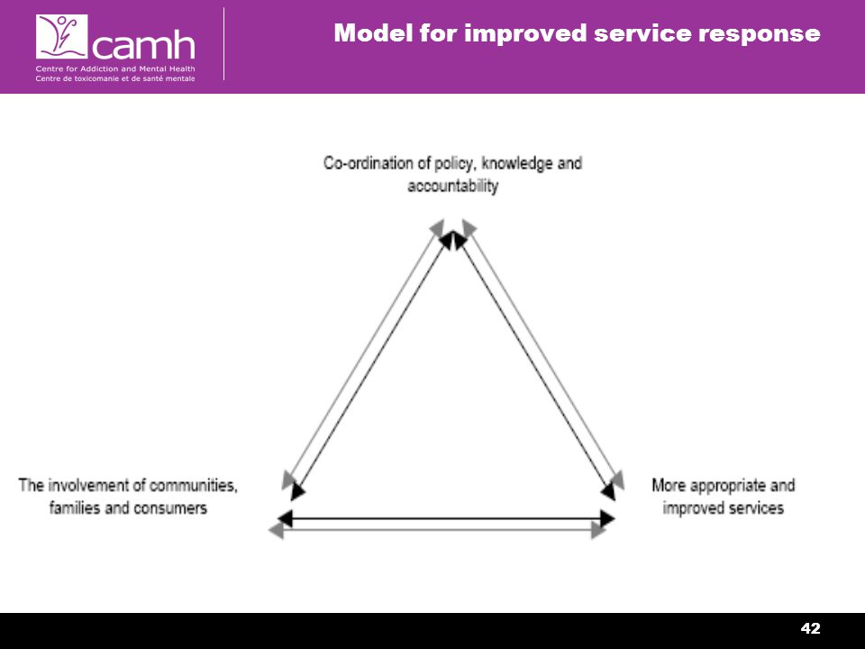 42 Model for improved service response