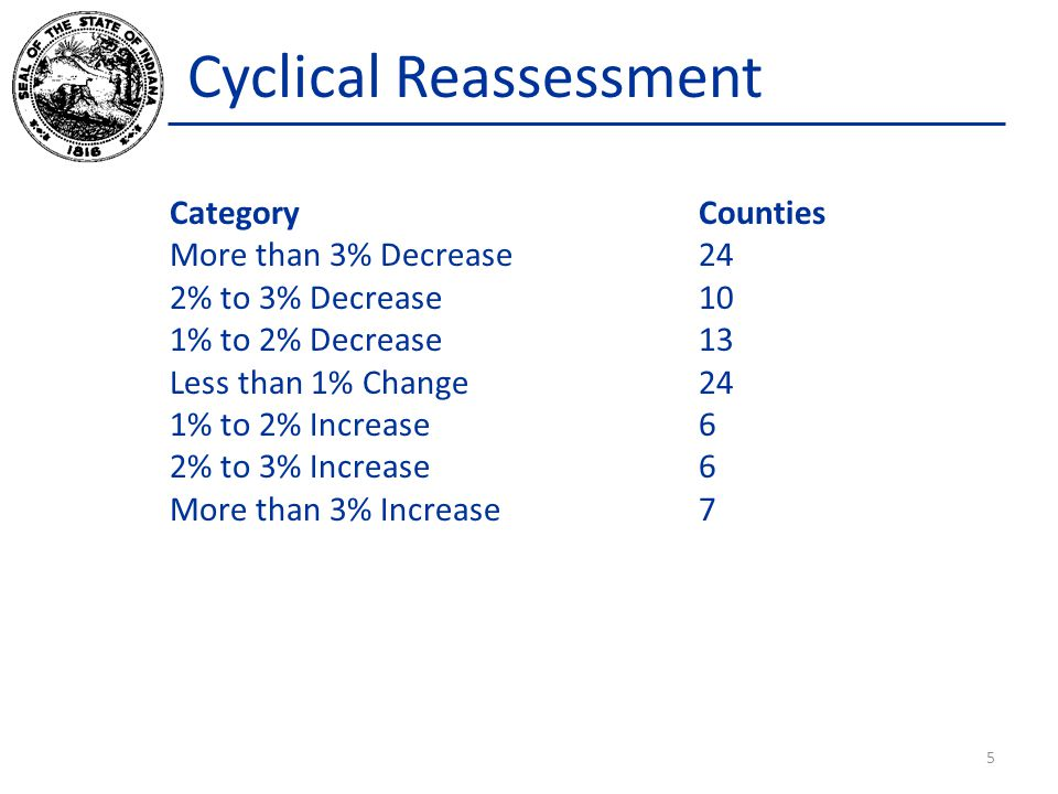 Cyclical Reassessment Category Counties More than 3% Decrease 24 2% to 3% Decrease 10 1% to 2% Decrease13 Less than 1% Change24 1% to 2% Increase6 2%