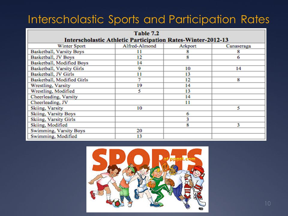 Interscholastic Sports and Participation Rates 10