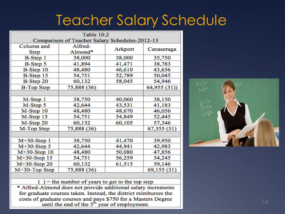 Teacher Salary Schedule Comparison 14