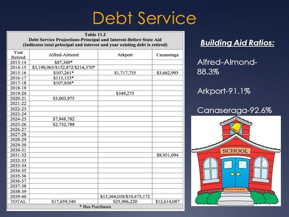 Debt Service Building Aid Ratios: Alfred-Almond- 88.3% Arkport-91.1% Canaseraga-92.6% 17