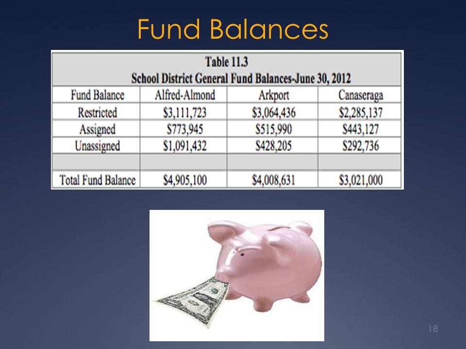 Fund Balances 18