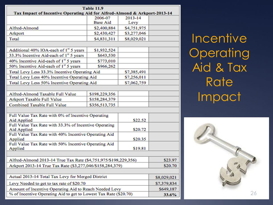 Incentive Operating Aid & Tax Rate Impact 26