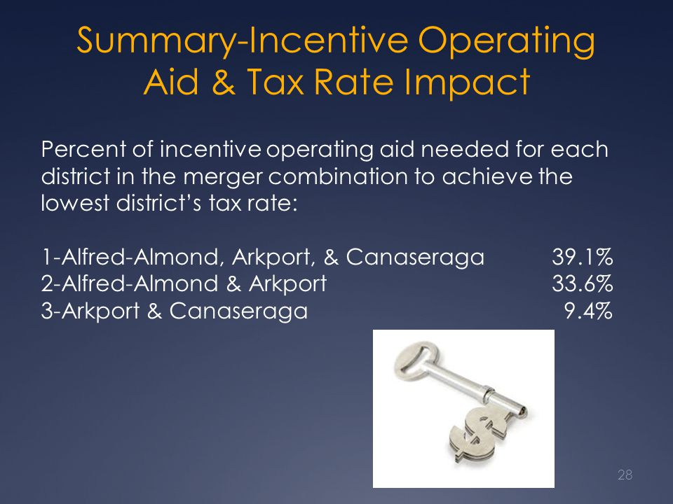 Summary-Incentive Operating Aid & Tax Rate Impact Percent of incentive operating aid needed for each district in the merger combination to achieve the