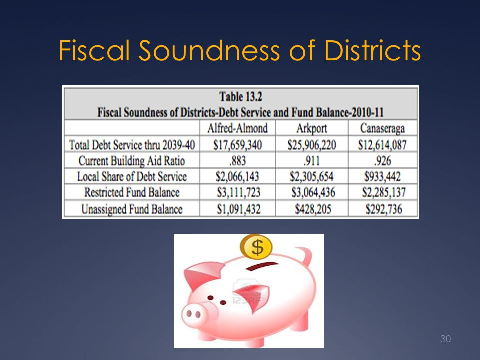 Fiscal Soundness of Districts 30