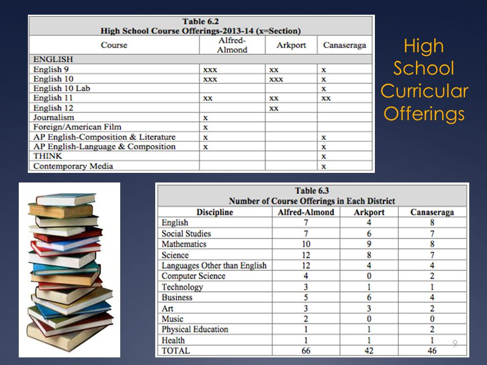 High School Curricular Offerings 9