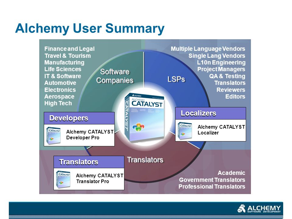 Alchemy User Summary Finance and Legal Travel & Tourism Manufacturing Life Sciences IT & Software Automotive Electronics Aerospace High Tech Multiple