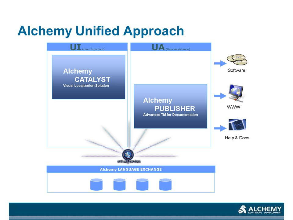 Alchemy Unified Approach