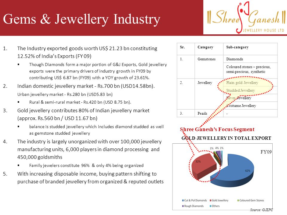 3 Gems & Jewellery Industry Sr.CategorySub-category 1.GemstonesDiamonds Coloured stones – precious, semi-precious, synthetic 2.JewelleryPlain gold Jew