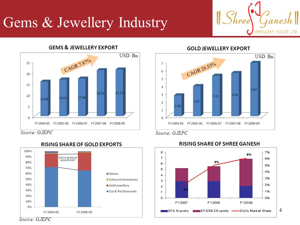 4 Gems & Jewellery Industry CAGR 7.87% GEMS & JEWELLERY EXPORT Source: GJEPC USD. Bn. RISING SHARE OF SHREE GANESH GOLD JEWELLERY EXPORT Source: GJEPC