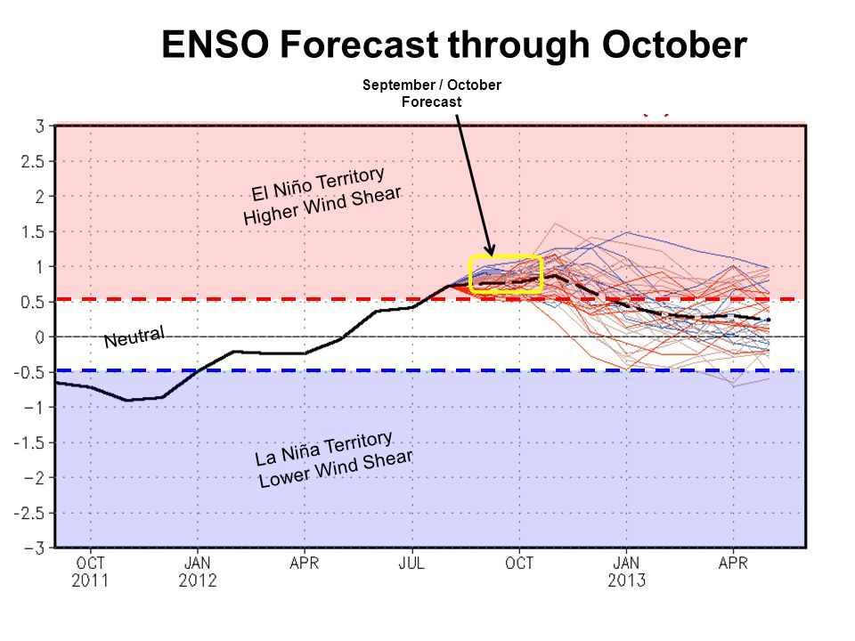 El Niño Territory Higher Wind Shear La Niña Territory Lower Wind Shear Neutral September / October Forecast ENSO Forecast through October