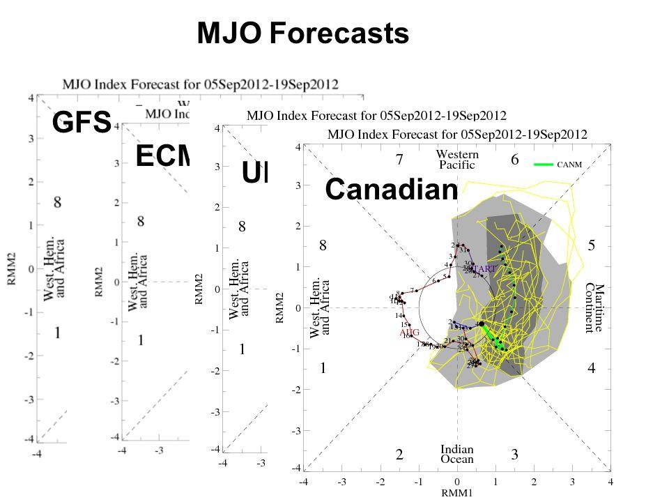 MJO Forecasts GFS ECMWF UKMET Canadian