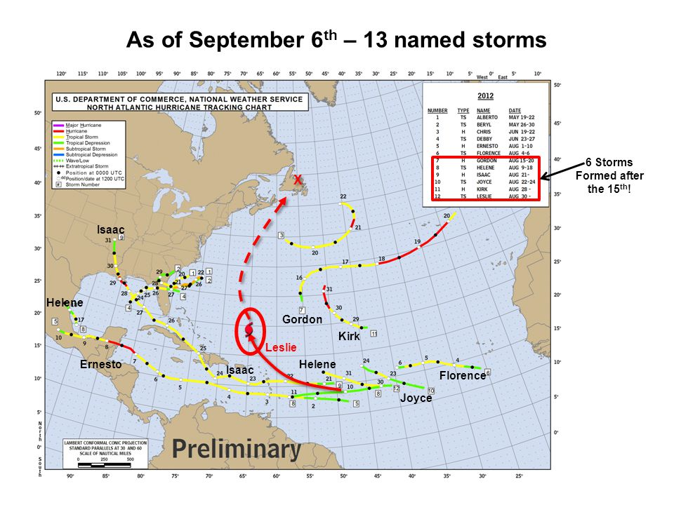 As of September 6 th – 13 named storms Ernesto Florence Gordon Helene Isaac Helene Joyce Kirk Leslie X X Isaac 6 Storms Formed after the 15 th !
