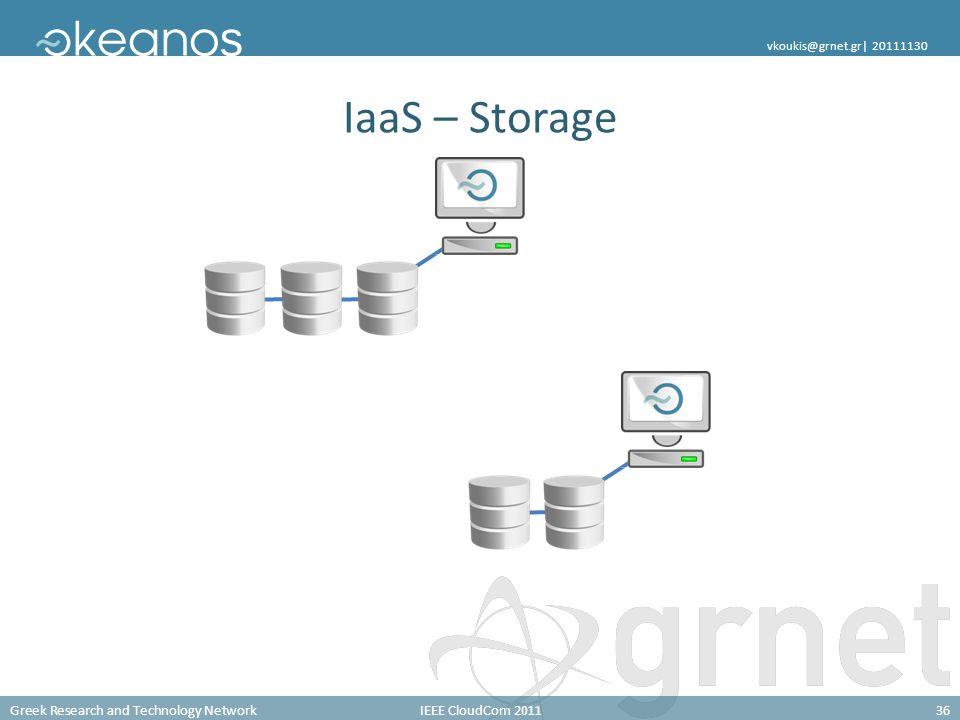 Greek Research and Technology NetworkIEEE CloudCom 201136 vkoukis@grnet.gr| 20111130 IaaS – Storage