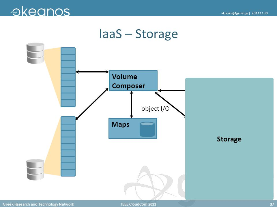 Greek Research and Technology NetworkIEEE CloudCom 201137 vkoukis@grnet.gr| 20111130 RADOS Object Storage nodes IaaS – Storage Maps Volume Composer ob