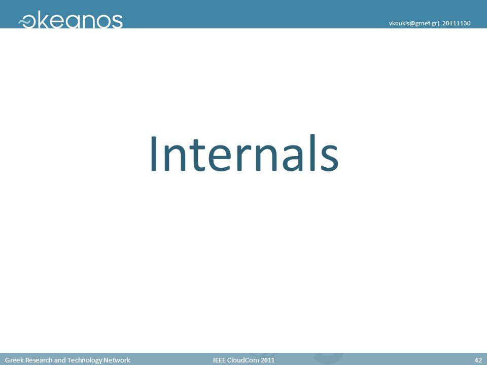 Greek Research and Technology Network IEEE CloudCom 2011 42 vkoukis@grnet.gr| 20111130 Internals