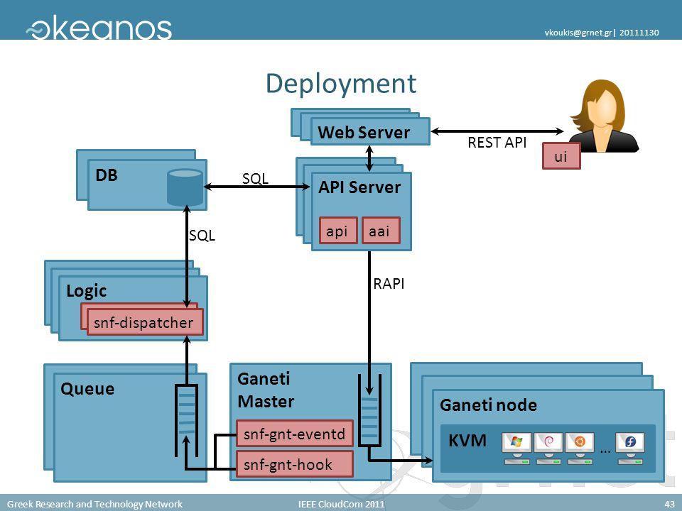 Greek Research and Technology NetworkIEEE CloudCom 201143 vkoukis@grnet.gr| 20111130 Ganeti Master Queue Deployment DB Ganeti node KVM … Web Server REST API Logic RAPI SQL snf-gnt-eventd snf-gnt-hook snf-dispatcher API Server apiaai SQL ui