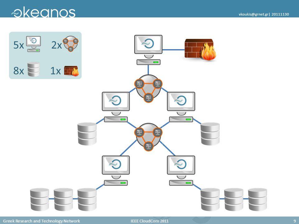 Greek Research and Technology Network IEEE CloudCom 2011 9 vkoukis@grnet.gr| 20111130 1x 2x5x 8x