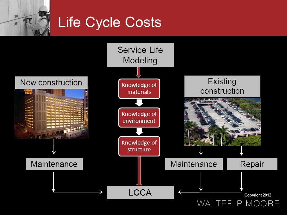 Life Cycle Costs LCCA MaintenanceRepair Knowledge of materials Knowledge of environment Knowledge of structure Maintenance Service Life Modeling Existing construction New construction Copyright 2012