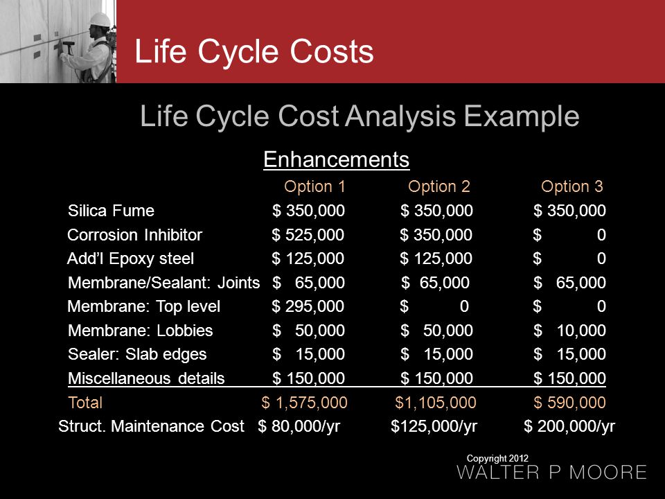 Life Cycle Costs Life Cycle Cost Analysis Example Enhancements Option 1 Option 2 Option 3 Silica Fume $ 350,000 $ 350,000$ 350,000 Corrosion Inhibitor $ 525,000$ 350,000 $ 0 Addl Epoxy steel $ 125,000$ 125,000$ 0 Membrane/Sealant: Joints $ 65,000 $ 65,000$ 65,000 Membrane: Top level $ 295,000$ 0$ 0 Membrane: Lobbies $ 50,000$ 50,000$ 10,000 Sealer: Slab edges $ 15,000 $ 15,000$ 15,000 Miscellaneous details $ 150,000$ 150,000$ 150,000 Total $ 1,575,000 $1,105,000 $ 590,000 Struct.