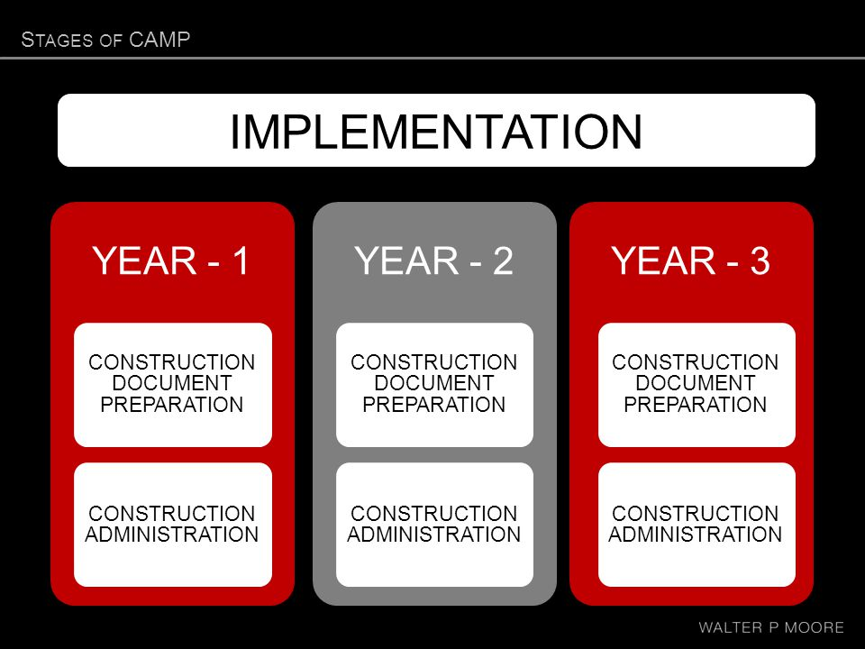 S TAGES OF CAMP YEAR - 1 CONSTRUCTION DOCUMENT PREPARATION CONSTRUCTION ADMINISTRATION YEAR - 2 CONSTRUCTION DOCUMENT PREPARATION CONSTRUCTION ADMINISTRATION YEAR - 3 CONSTRUCTION DOCUMENT PREPARATION CONSTRUCTION ADMINISTRATION IMPLEMENTATION