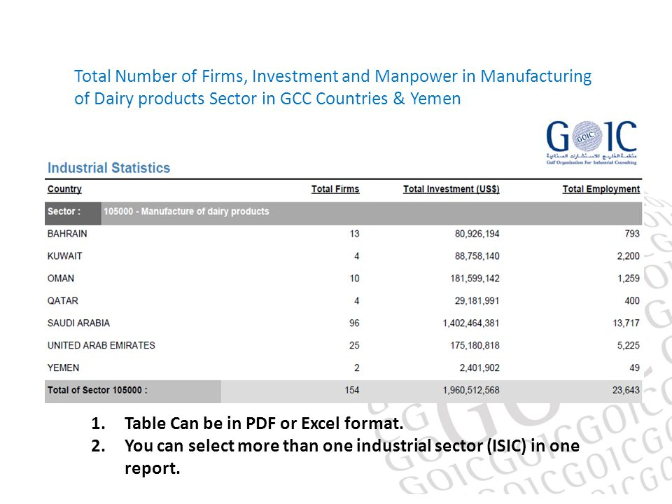 Total Number of Firms, Investment and Manpower in Manufacturing of Dairy products Sector in GCC Countries & Yemen 1.Table Can be in PDF or Excel format.