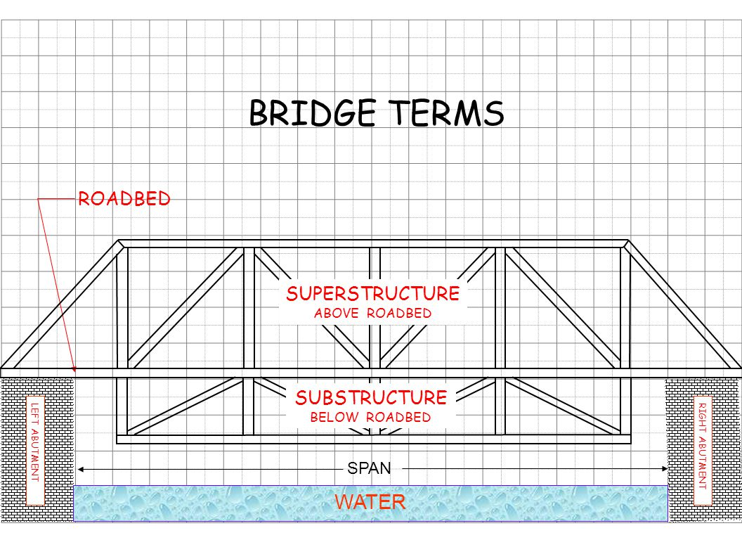 WATER RIGHT ABUTMENTLEFT ABUTMENT SPAN ROADBED BRIDGE TERMS SUBSTRUCTURE BELOW ROADBED SUPERSTRUCTURE ABOVE ROADBED