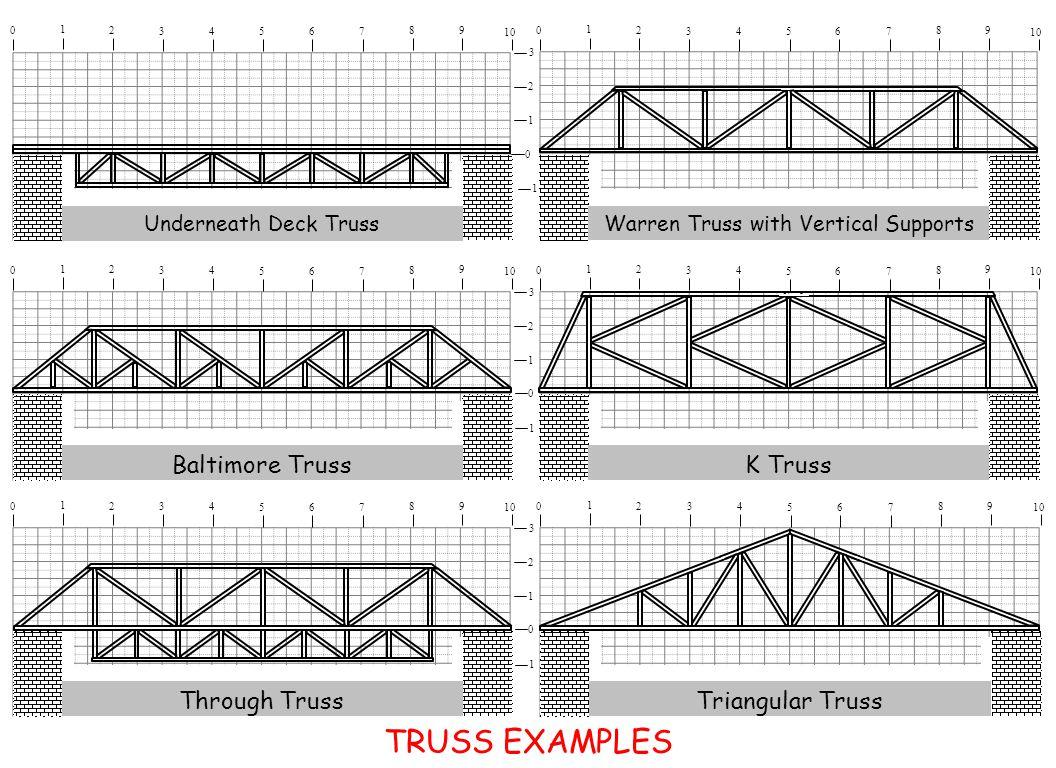 1 2 3 10 9 8 1 2 34 567 0 0 1 9 8 1 2 34 567 0 Warren Truss with Vertical Supports 1 2 3 10 9 8 1 2 34 567 0 Baltimore Truss 0 1 10 9 8 1 2 34 567 0 K Truss 1 2 3 10 9 8 1 2 34 567 0 Through Truss 0 1 10 9 8 1 2 34 567 0 Triangular Truss Underneath Deck Truss TRUSS EXAMPLES