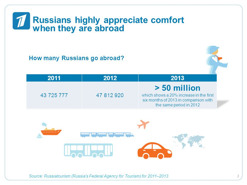 Russians highly appreciate comfort when they are abroad How many Russians go abroad? Source: Russiatourism (Russia's Federal Agency for Tourism) for 2