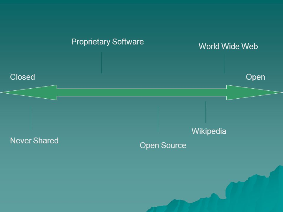 Never Shared Proprietary Software Open Source World Wide Web ClosedOpen Wikipedia