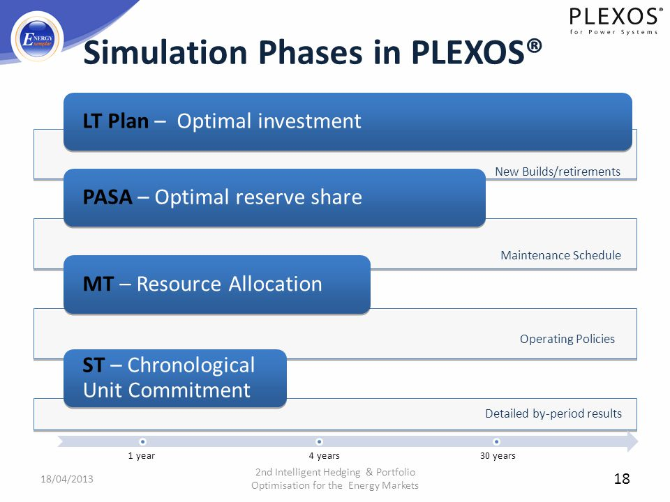 Simulation Phases in PLEXOS® LT Plan – Optimal investment PASA – Optimal reserve share MT – Resource Allocation ST – Chronological Unit Commitment New