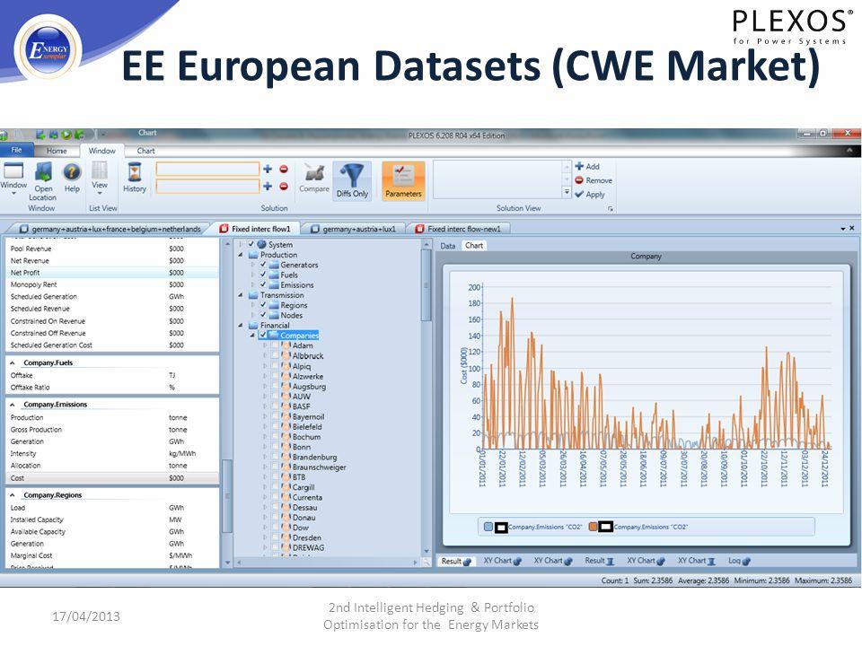 17/04/2013 2nd Intelligent Hedging & Portfolio Optimisation for the Energy Markets EE European Datasets (CWE Market)