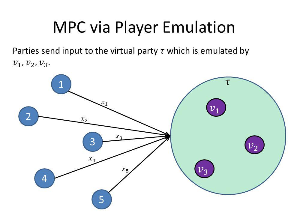 5 4 3 2 1 MPC via Player Emulation