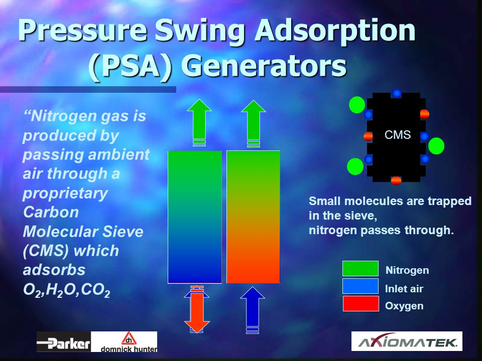Pressure Swing Adsorption (PSA) Generators Nitrogen gas is produced by passing ambient air through a proprietary Carbon Molecular Sieve (CMS) which ad