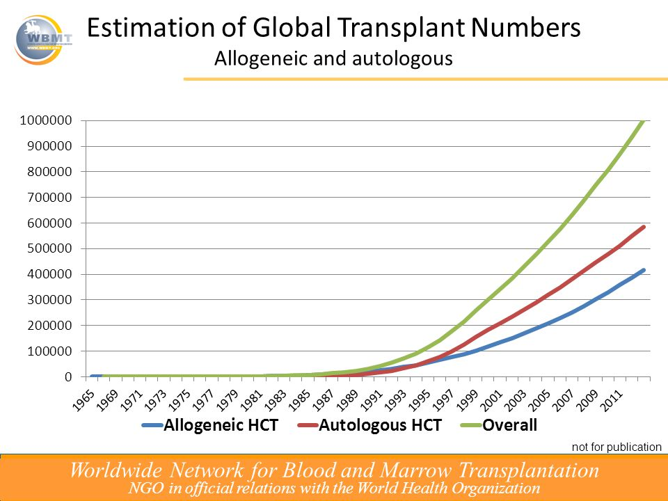 Estimation of Global Transplant Numbers Allogeneic and autologous Worldwide Network for Blood and Marrow Transplantation NGO in official relations with the World Health Organization not for publication