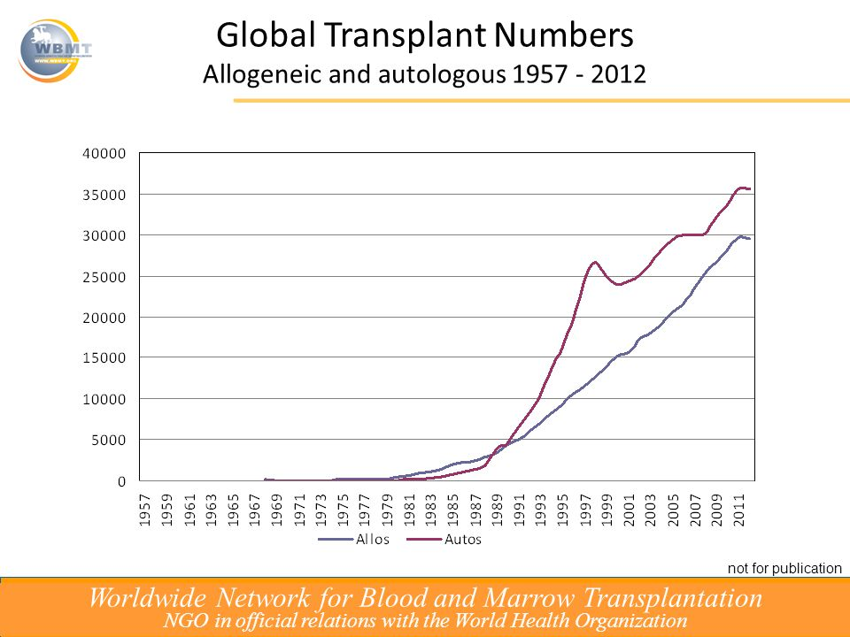 Global Activity Survey: 2006 – 2010 Allogeneic200620092010 Acute Leuk/MDS/MPS12 50216 07017 227 38% Chronic Leuk1 8901 6931 828 - Lymphoproliferative disorders3 2193 7423 739 16% Solid Tumors150152168 - Non Malignant disorders2 3603 9733 116 32% BMF1 2921 4131 442 12% Others212102163 Total20 33324 73226 241 29% Autologous Leukemias1 7261 1691 043 40% PCD10 67512 73213 937 31% Lymphomas10 98012 34912 648 15% Solid Tumors2 5602 4952 620 - Non Malignant disorders193229222 - Others9628 Total26 23029 00130 498 16% Total46 56353 73456 739 22% 09/10 preliminary data Worldwide Network for Blood and Marrow Transplantation NGO in official relations with the World Health Organization not for publication