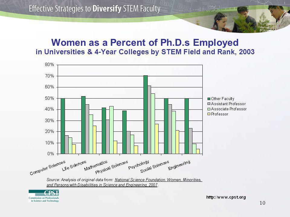 10 Women as a Percent of Ph.D.s Employed in Universities & 4-Year Colleges by STEM Field and Rank, 2003