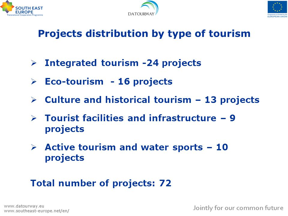 Projects distribution by type of tourism Integrated tourism -24 projects Eco-tourism - 16 projects Culture and historical tourism – 13 projects Tourist facilities and infrastructure – 9 projects Active tourism and water sports – 10 projects Total number of projects: 72