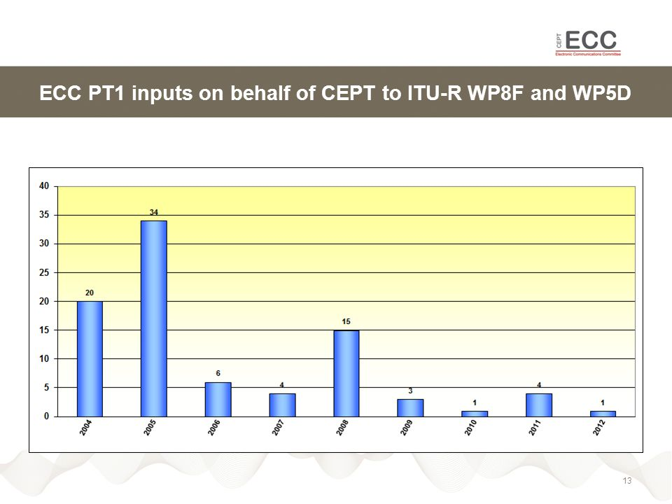 ECC PT1 inputs on behalf of CEPT to ITU-R WP8F and WP5D 13