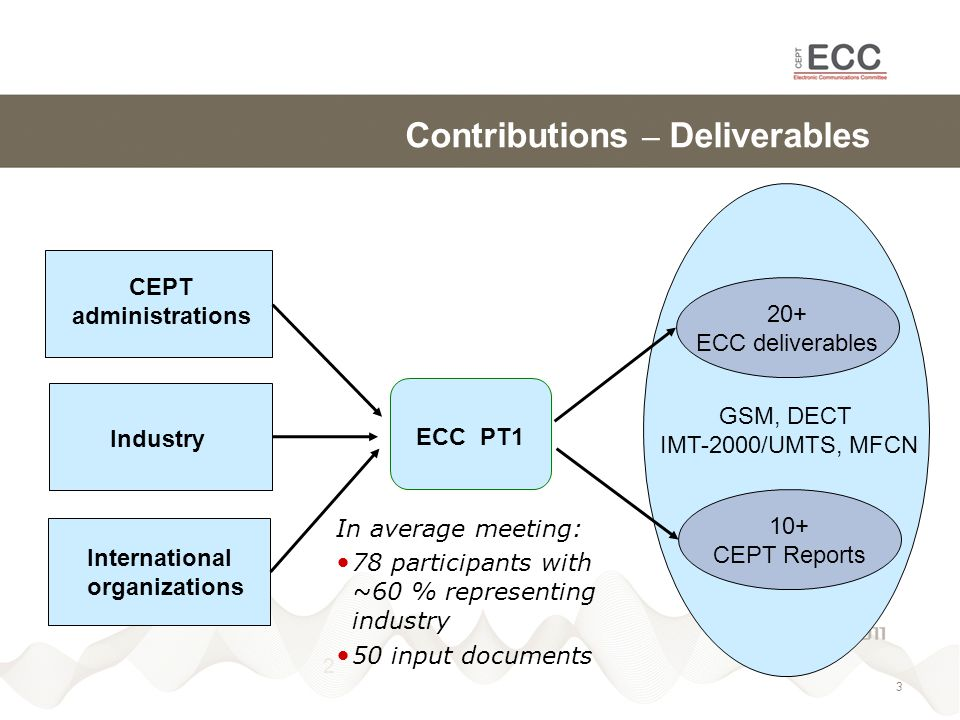 2 GSM, DECT IMT-2000/UMTS, MFCN Contributions – Deliverables ECC PT1 CEPT administrations Industry International organizations In average meeting: 78 participants with ~60 % representing industry 50 input documents 20+ ECC deliverables 10+ CEPT Reports 3