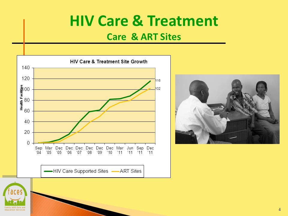 HIV Care & Treatment Enrollment 5