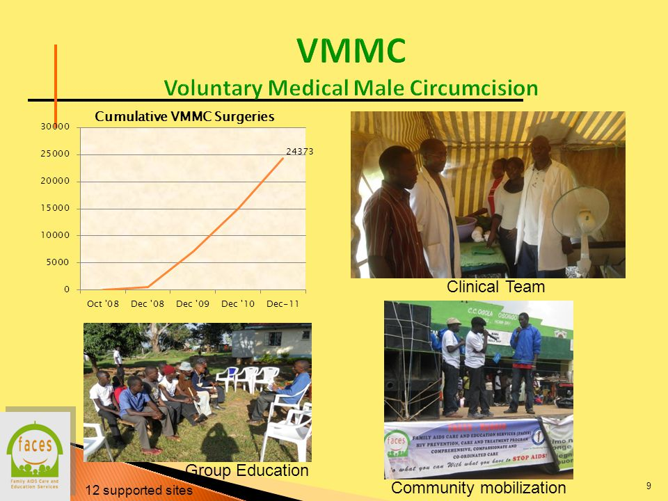 9 Community mobilization Group Education Clinical Team 12 supported sites