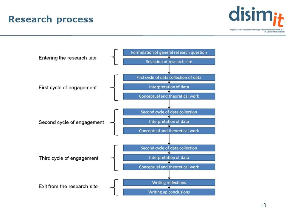 Research process 13