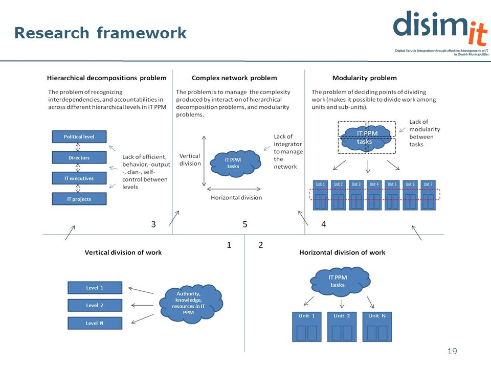 Research framework 19