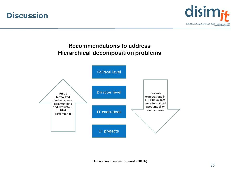 Discussion 25 Recommendations to address Hierarchical decomposition problems Hansen and Kræmmergaard (2012b)