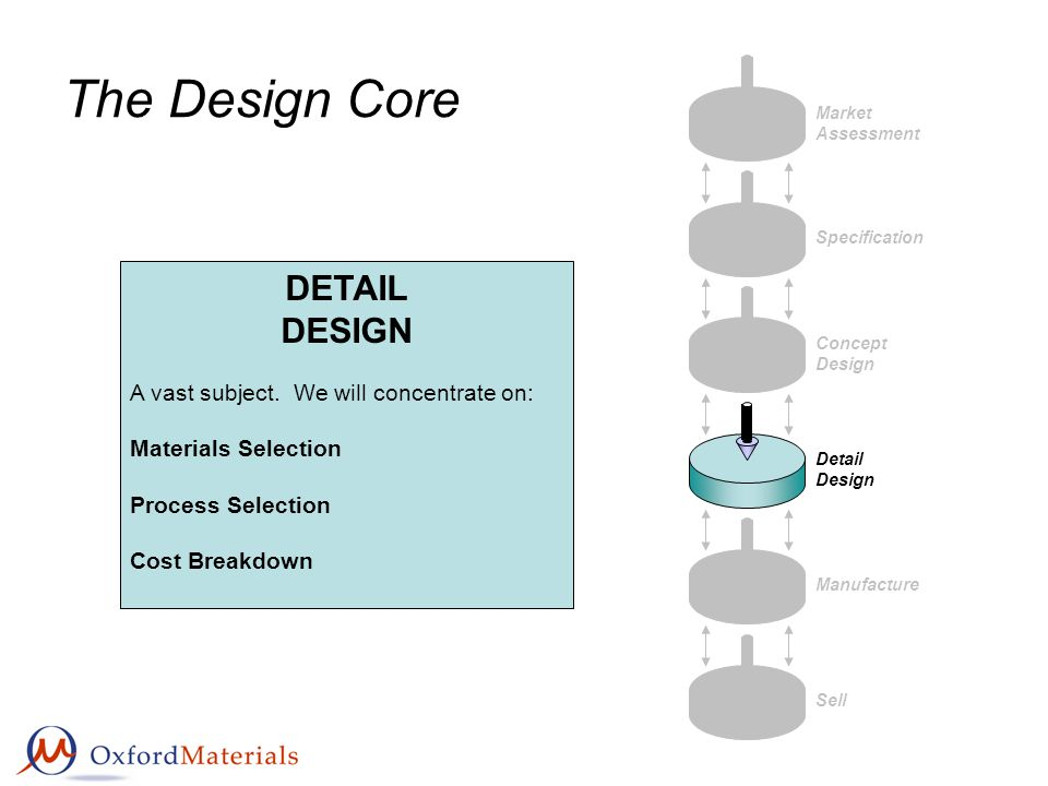 The Design Core Market Assessment Specification Concept Design Detail Design Manufacture Sell DETAIL DESIGN A vast subject. We will concentrate on: Ma