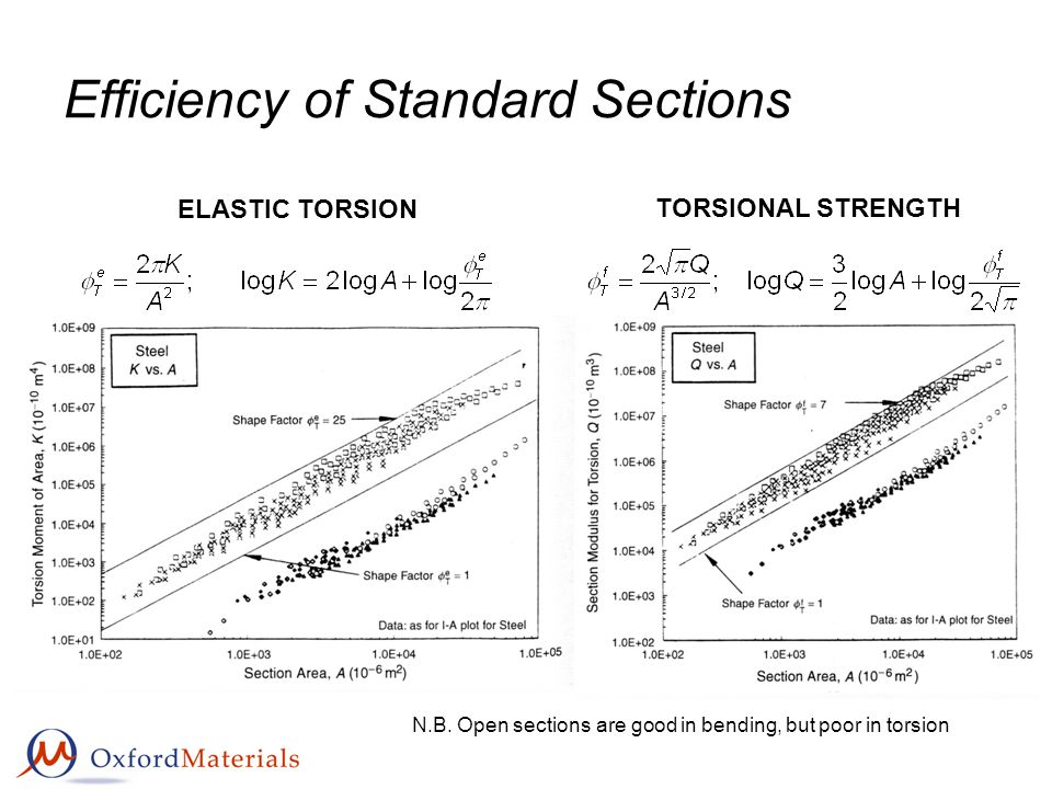 Efficiency of Standard Sections ELASTIC TORSION TORSIONAL STRENGTH N.B.