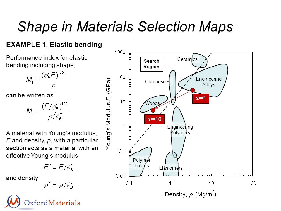 Shape in Materials Selection Maps Engineering Alloys Polymer Foams Woods Engineering Polymers Elastomers Composites Ceramics Search Region A material