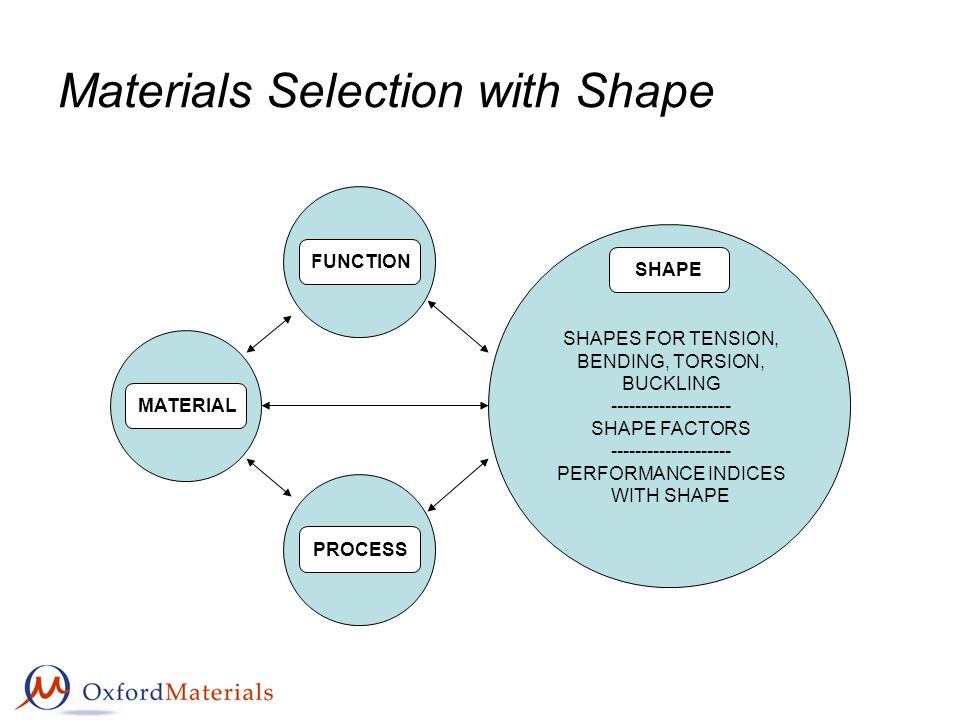 Materials Selection with Shape FUNCTION MATERIAL PROCESS SHAPE SHAPES FOR TENSION, BENDING, TORSION, BUCKLING -------------------- SHAPE FACTORS -----